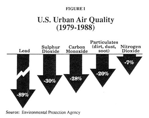 U.S. Urban Air Quality