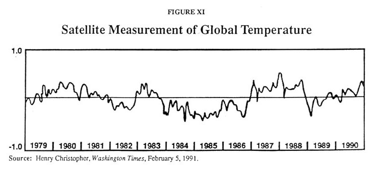 Satellite Measurement of Global Temperature