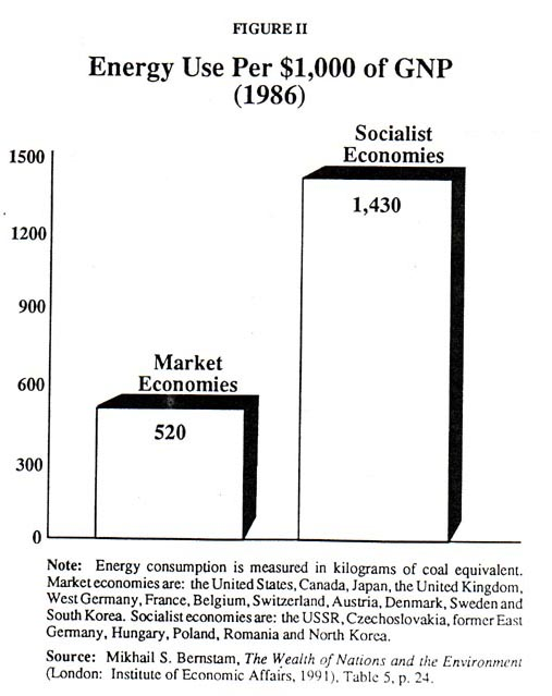 Energy Use Per $1,000 of GNP