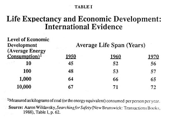 Life Expectancy and Economic Developemnt