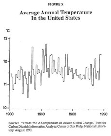 Average Annual Temperature In the United States