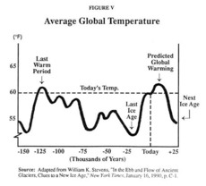Average Global Temperature