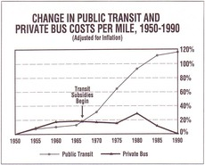 Change in Public Transit and Private Bus Costs