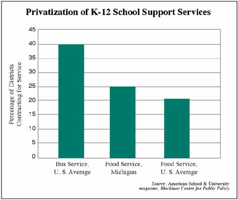 Privatization of K-12 School Support Services