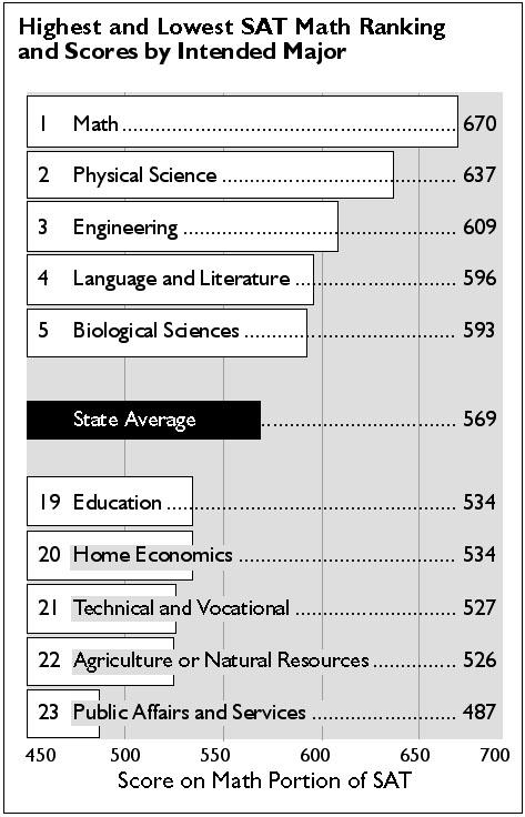 Future education majors score below state average on SAT – Michigan