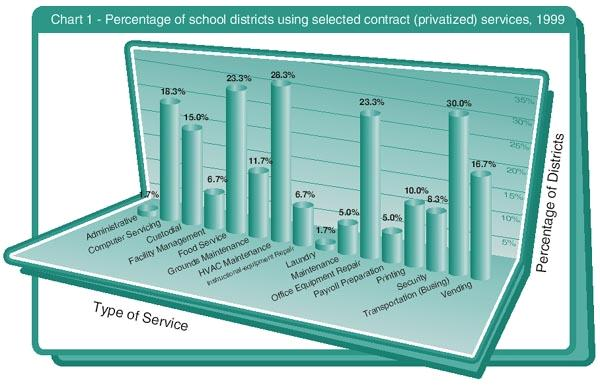 Type of Service, Percentage of Districts