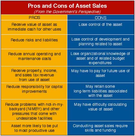"Images from ""Asset Sales:  Accounting for Privatization"""