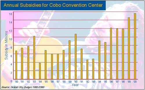 "Images from ""The Conventions of Privatization:  Selling Cobo Center"""