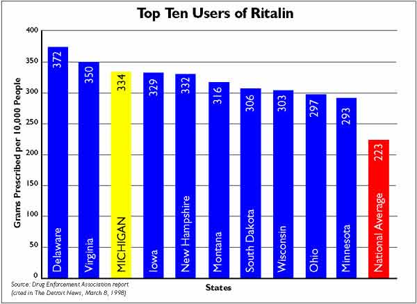 "Images from ""Michigan ranks third in U.S. Ritalin use"""
