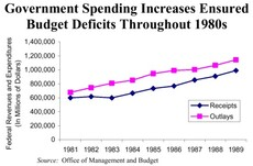 Government Spending Increases Ensured Budget Deficits Throughout 1980s