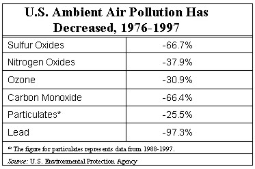 U.S. Ambient Air Pollution Has Decreased, 1976-1997