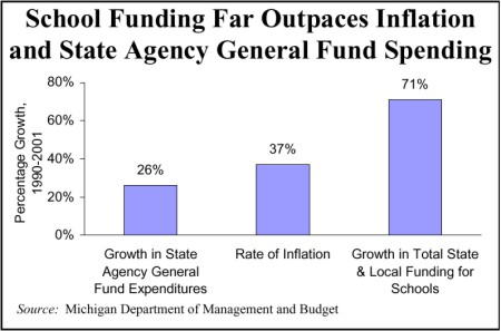 School Funding Far Outpaces Inflation and State Agency General Fund Spending