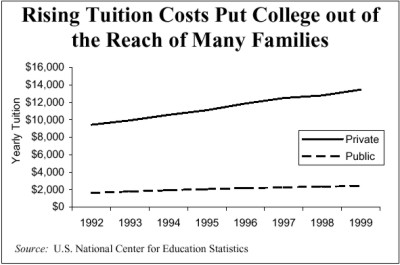 college tuition costs rising Let's put rising tuition and fee costs into understanding the rising costs of with yearly increases in college tuition and fees often doubling to.