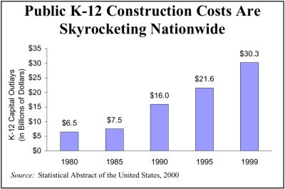 Public K-12 Construction Costs Are Skyrocketing Nationwide