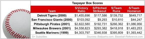 Taxpayer Box Scores