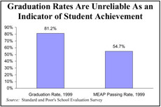 Graduation Rates Are Unreliable As an Indicator of Student Achievement