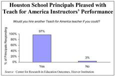 Houston School Principals Pleased with Teach for America Instructors' Performance
