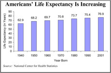 Americans' Life Expectancy Is Increasing