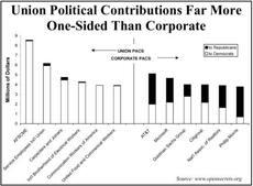 Union Political Contributions Far More One-Sided Than Corporate