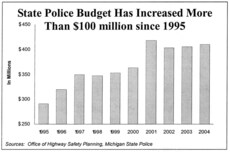 State Police Budget chart