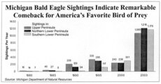 Michigan Bald Eagle Sightings chart