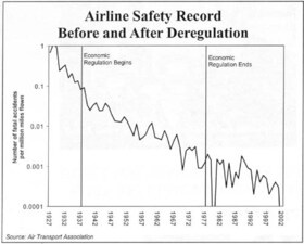 Airline Safety Record