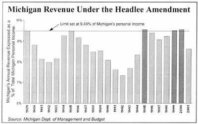 Michigan Revenue Under the Headlee Amendment