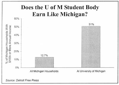 Does the U of M Student Body Earn Like Michigan?