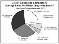 Detroit Edison and Competitors' Sales Per Month