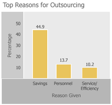 Top Reasons for Outsourcing