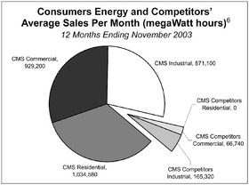 Consumers Energy and Competitors' Sales Per Month