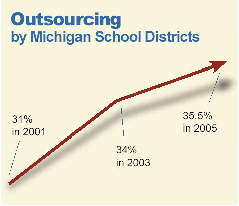 "Images from ""Survey 2005: School Outsourcing Grows"""