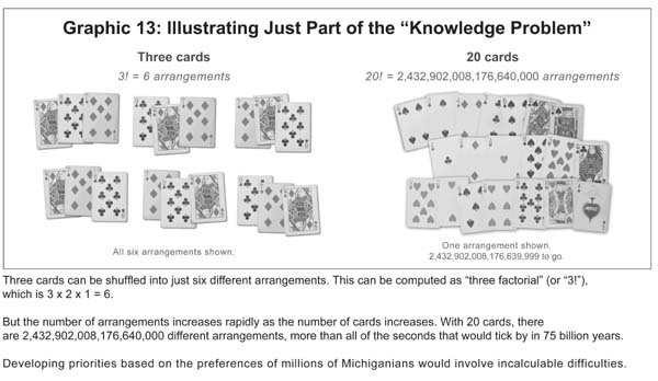 "Images from ""The ""Knowledge Problem"""""
