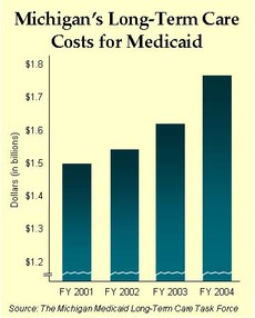 Michigan's Long-Term Care Costs
