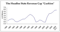 Headlee State Revenue Cap