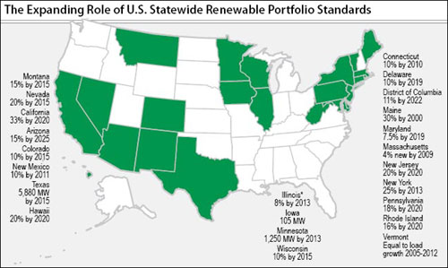Renewable Portfolio