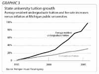 tuition growth