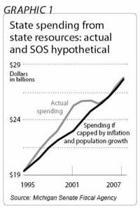state spending