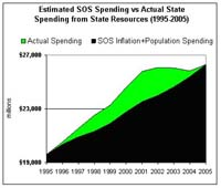 Estimated SOS Spending
