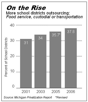 "Images from ""Survey 2006: School Outsourcing Continues to Grow"""