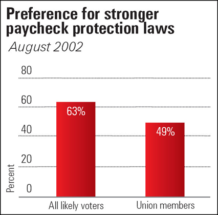 Preference for paycheck protection