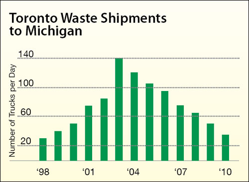 "Images from ""Discarding False Notions: The facts about solid waste disposal in Michigan"""