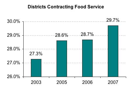 Van Buren Public Schools Food Service