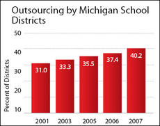 Michigan School Outsourcing