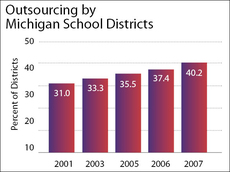 Outsourcing by MI School Districts