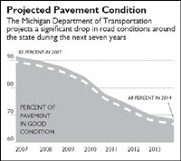 Pavement chart