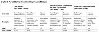 Graphic 1: Payout Chart for Model Merit-Pay Bonus in Michigan