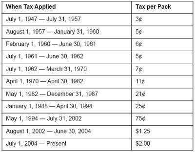 Graphic 10: Michigan Cigarette Excise Tax Rates Since 1947 - click to enlarge