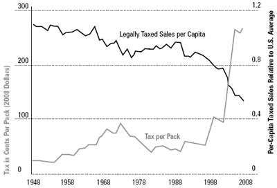 Graphic 20: The Inverse Relationship Between New Jersey's Cigarette Tax Rate and Legally Taxed Sales, 1948-2008 - click to enlarge