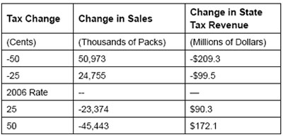 Graphic 24: Projected Changes in Michigan Tax Revenue Resulting From Tax and Smuggling Changes - click to enlarge